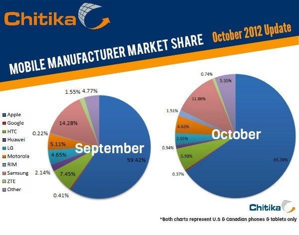 Nordamerika Webtraffic Update Oktober 2012, Abbildung: Chitika