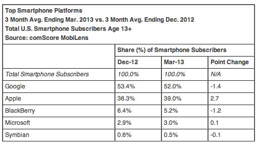 Top Smartphone Plattform bis März 2013 - Quelle: ComScore