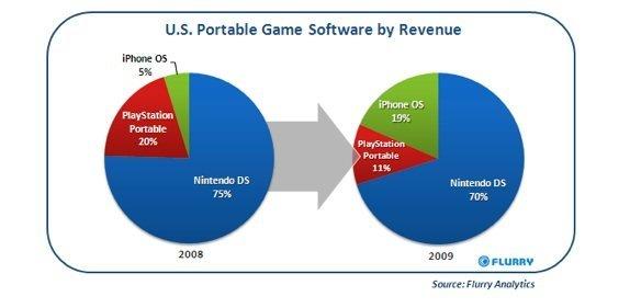 U.S. Portable Game Software nach Umsätzen