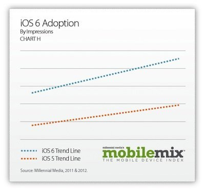 Übernahmerate: iOS 6 vs. iOS 5