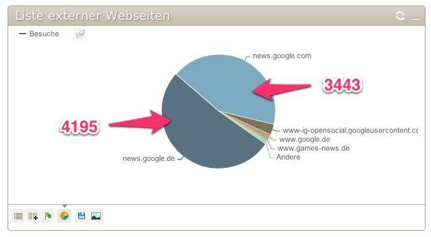 IchSpiele.cc-Statistiken vom 16. Juni 2012: Besucherquellen in Form einer Tortengrafik