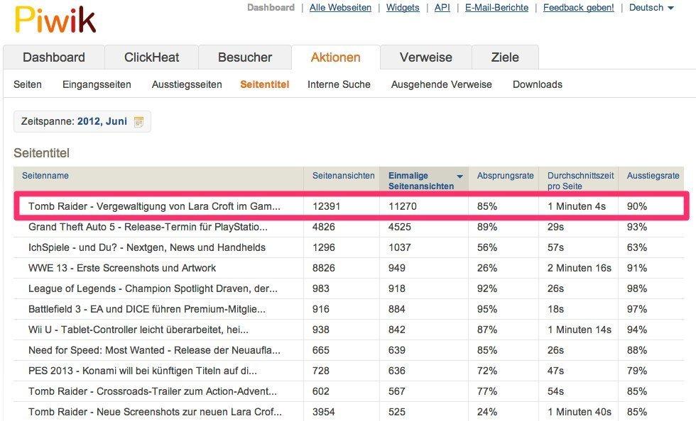 Tomb-Raider-News erzeugt im Juni 2012 über 12.000 Seitenaufrufe