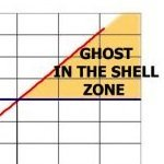 Ghost in the Shell Zone