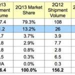 Marktanteile Betriebssysteme 2. Quartal 2013. Quelle: IDC