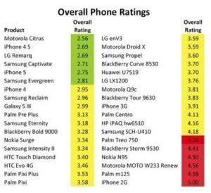 Übersicht Ranking Smartphones beim Chemikalien-Test, Bild: iFixit