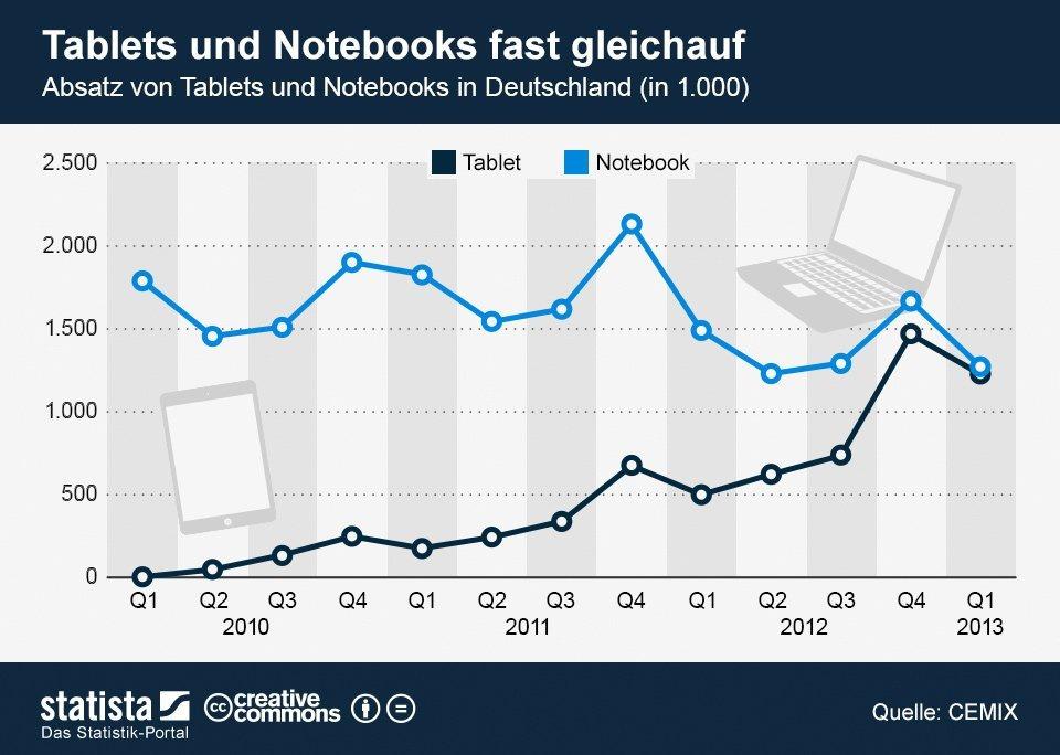 Absatz von Tablets & Notebooks in DE, Abbildung von Statista