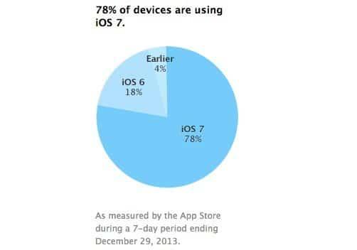 iOS 7 Adaptationsrate
