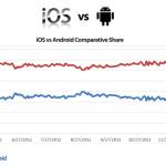 iOS legt beim Web-Traffic weiter zu