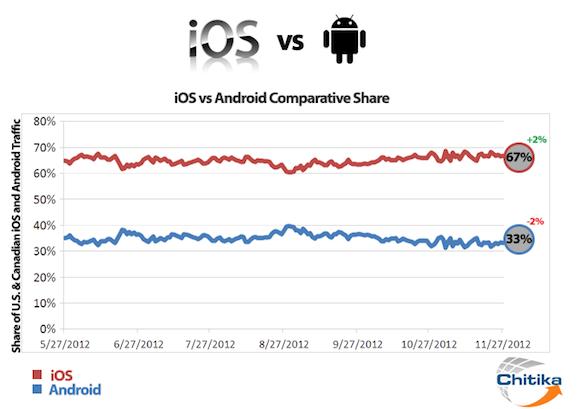 Web-Traffic-Verteilung iOS vs Android im letzten halben Jahr, Diagramm: Chitika