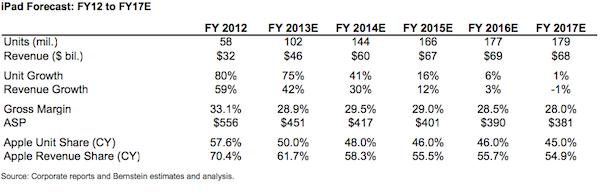 Prognose für die iPad Gewinn- und Absatzzahlen