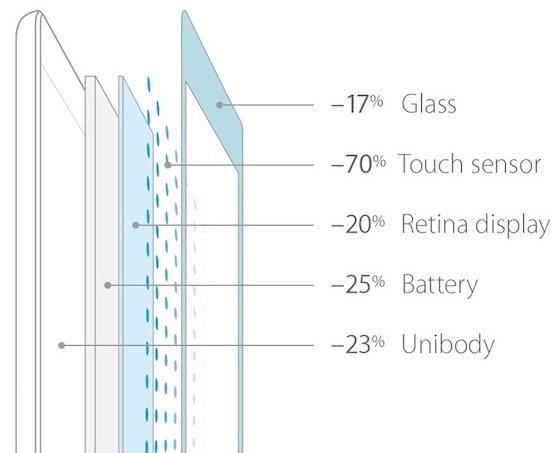 iPad Air: dünnere Komponenten. Quelle: Macrumors.