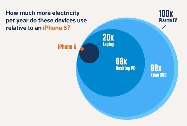iPhone-5-Stromverbrauch – Vergleichsgrafik von OPower