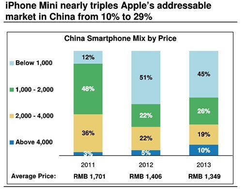 Wachstumspotential des iPhone mini auf dem chinesischen Markt