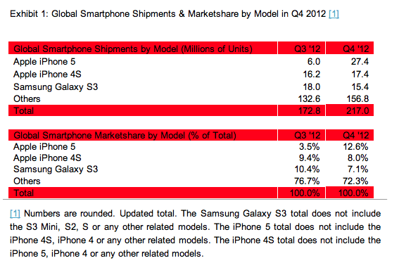 iPhone 5 - Absatz in Q4/2012