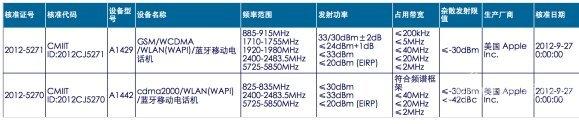 iPhone 5 Zulassung in China