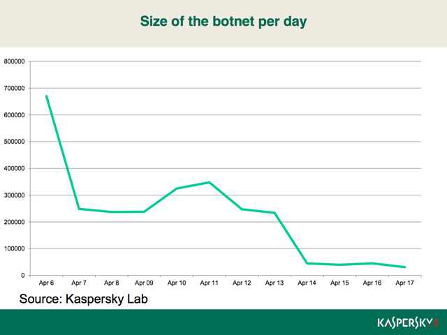 Kaspersky-Graph Flashback-Botnetz