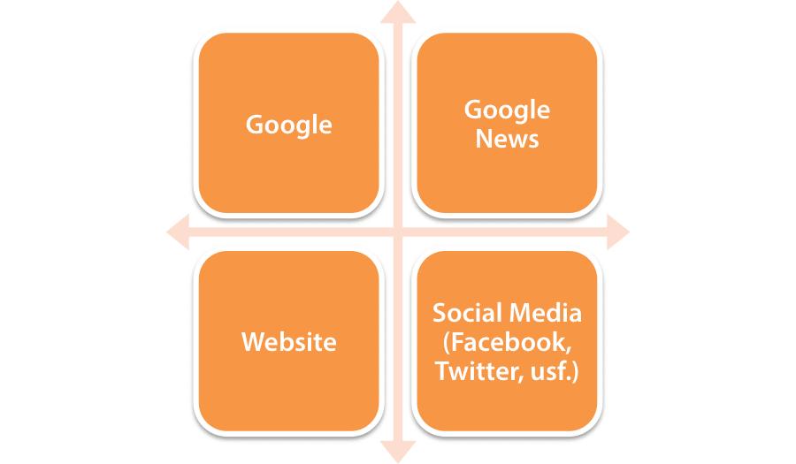 Kommunikationskanäle, die für zeitliche Optimierung in Betracht kommen (Google, Google News, eigene Website, Social Media)