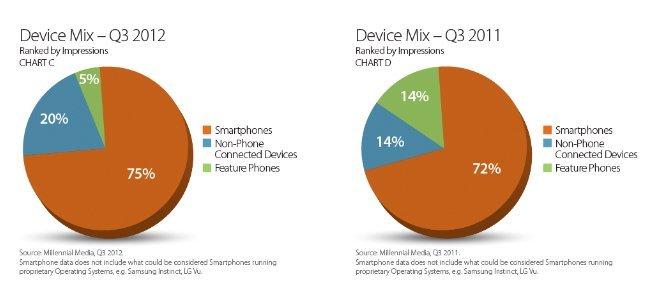 Gerätemix nach Werbe-Impressionen