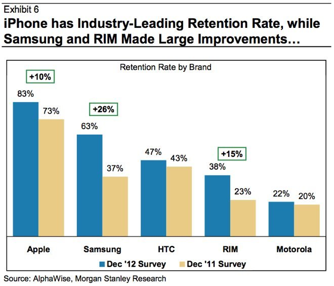 Apple ist Gewinner in Fragen der Kundenbindung