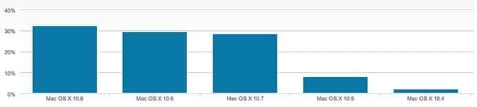 Webtraffic nach Betriebssystemen Dezember 2012