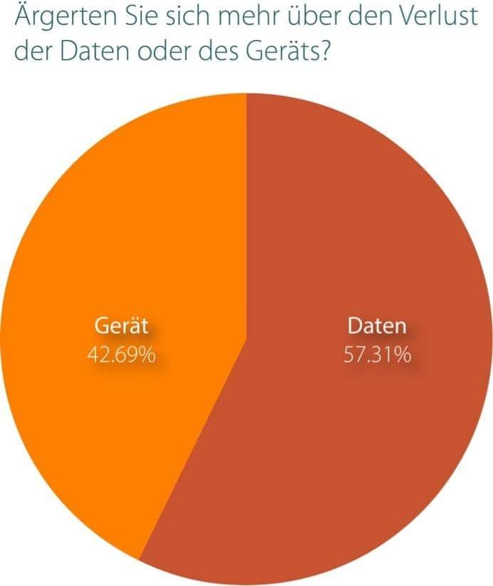 Personen ärgerten sich mehr über Verlust von Daten, denn über das Abhandenkommen des Geräts: 5-Länder-Studie, Mozy, 2012