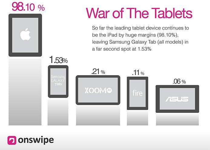 Onswipe Schaubild Webtraffic bei Tablets (Sept. 2012)