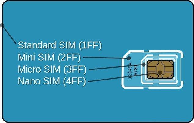 SIM-Formate: Standard, Mini, Micro, Nano