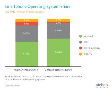 Anteil der Smartphone-Betriebssysteme in den USA im Juli 2012, Quelle: Nielsen