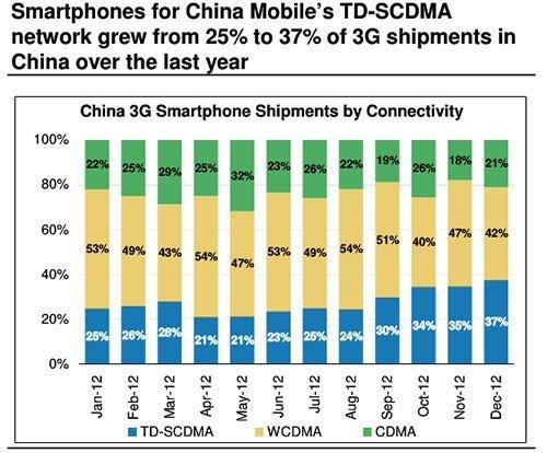 Verkäufe von 3G-Smartphones nach Netzstandard