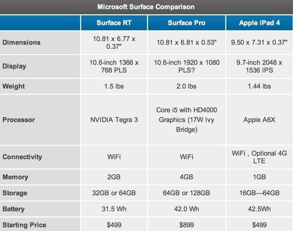 Microsoft Surface Pro Vergleich