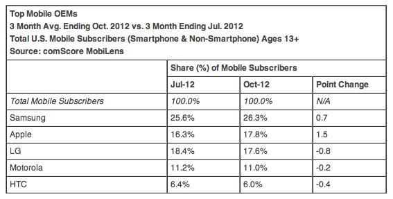 Top Smartphone-Hersteller in den USA (Okt 2012)