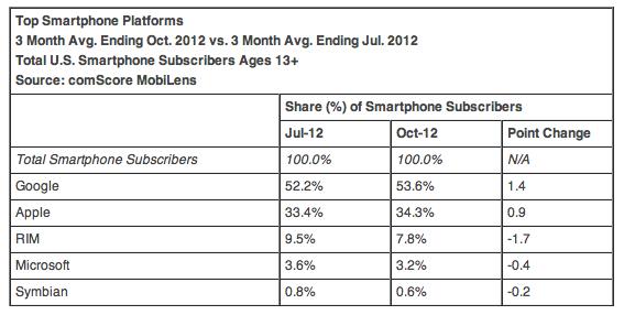 Top Smartphone-Betriebssysteme (Okt 2012)