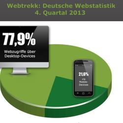 Webtrekk: Internetnutzung Dank iPhone & Co. immer mobiler